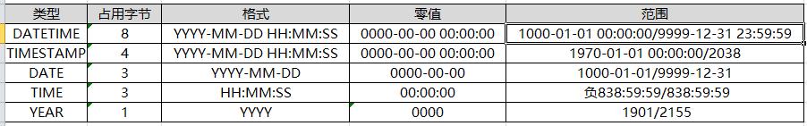 【MySQL】时间类型区别和使用